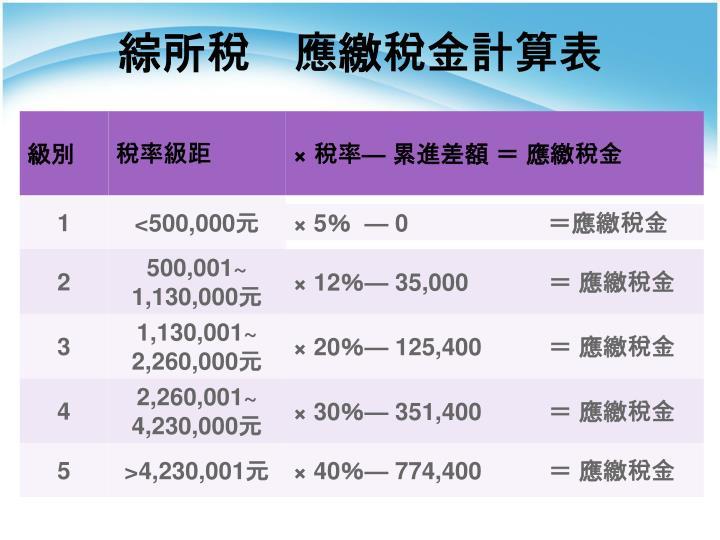 綜所稅 應繳稅金計算表