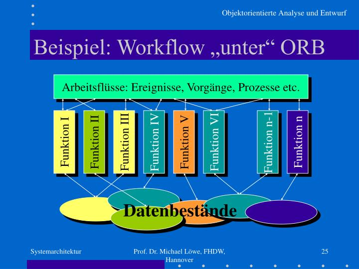 """Beispiel: Workflow """"unter"""" ORB"""