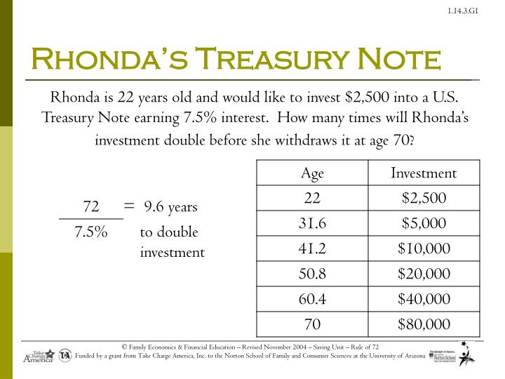 Rhonda's Treasury Note