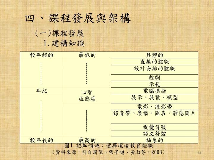 四、課程發展與架構