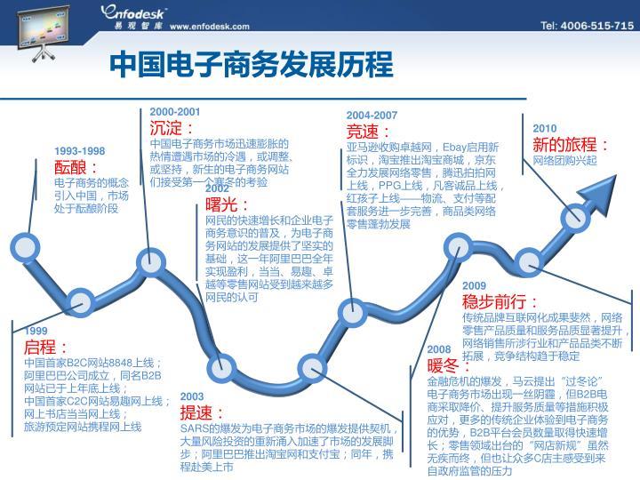 中国电子商务发展历程