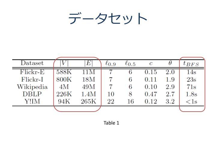 データセット