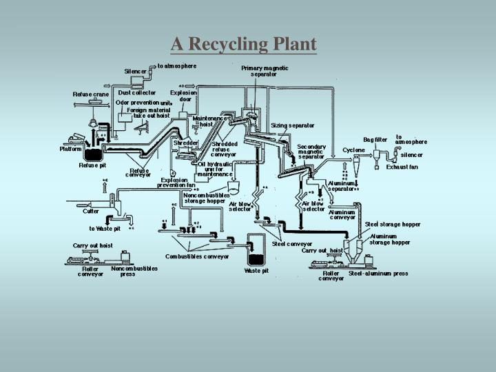 A Recycling Plant
