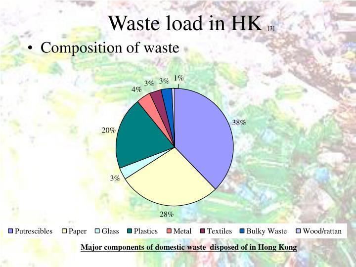 Waste load in HK