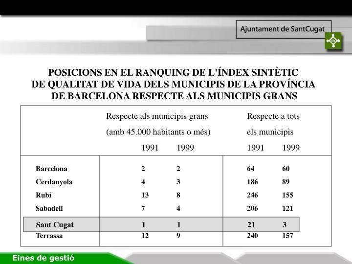 POSICIONS EN EL RANQUING DE L'ÍNDEX SINTÈTIC