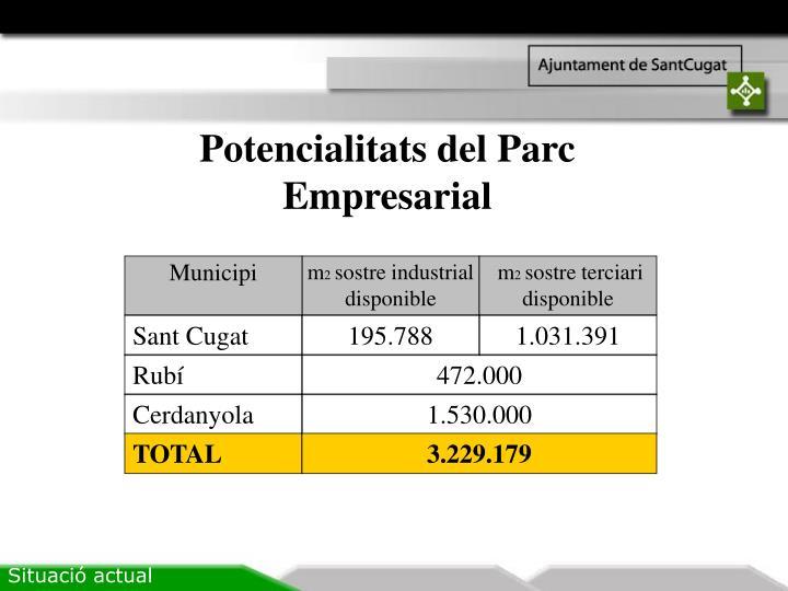 Potencialitats del Parc Empresarial