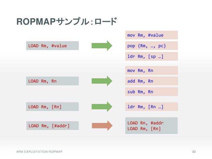 ROPMAP