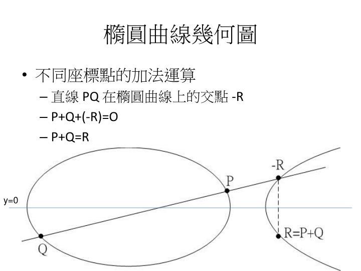 橢圓曲線幾何圖