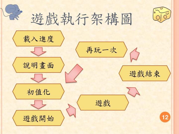 遊戲執行架構圖