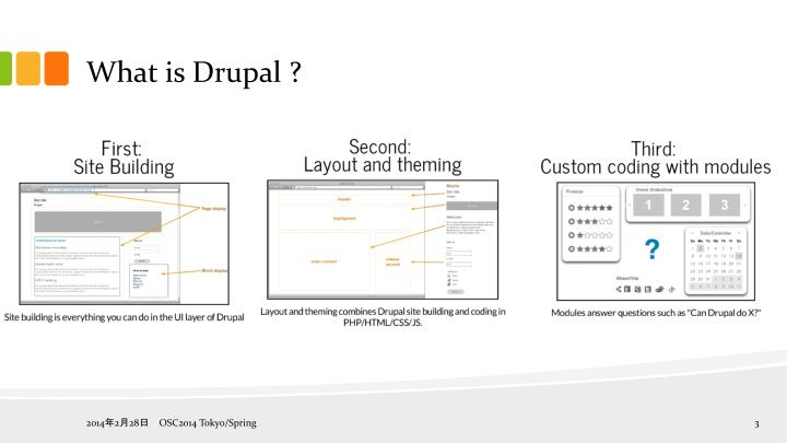 What is Drupal ?