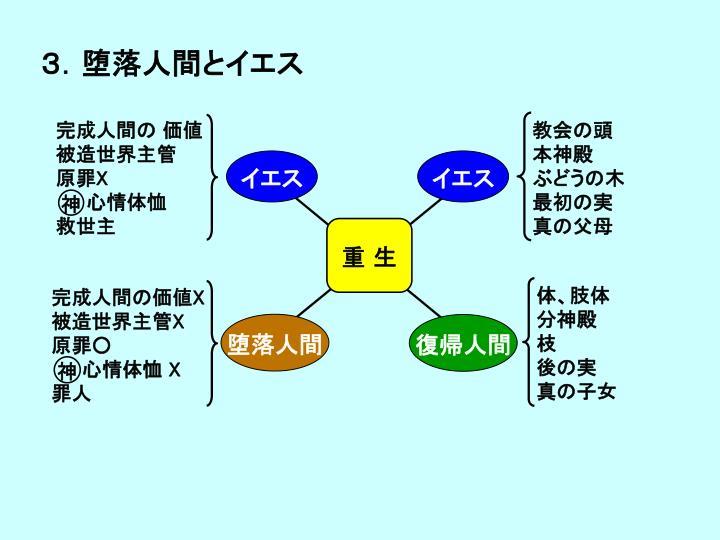 3.堕落人間とイエス