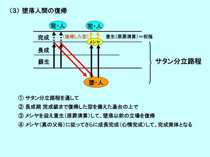 (3) 堕落人間の復帰