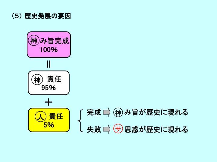 (5) 歴史発展の要因