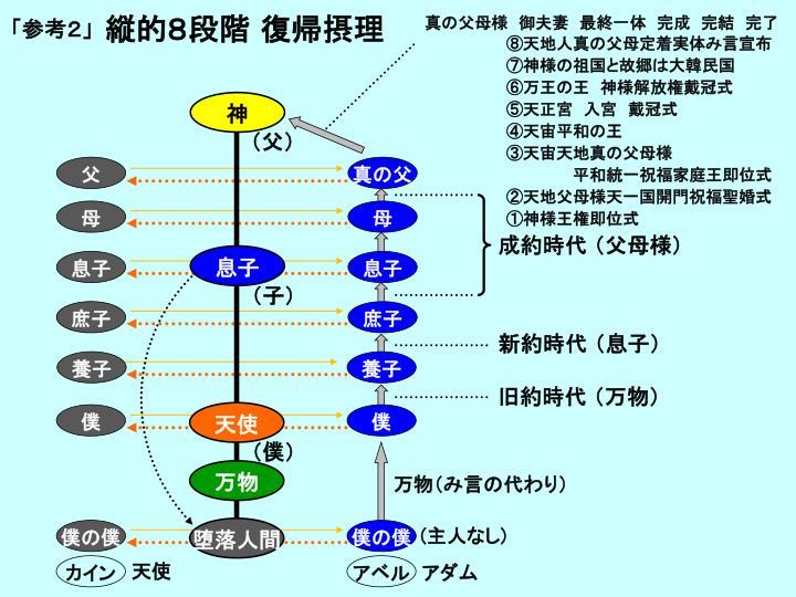 縦的8段階