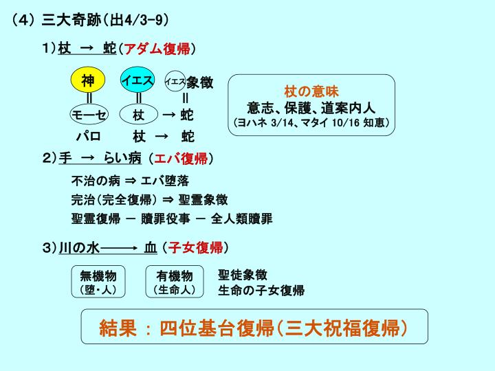 (4) 三大奇跡(