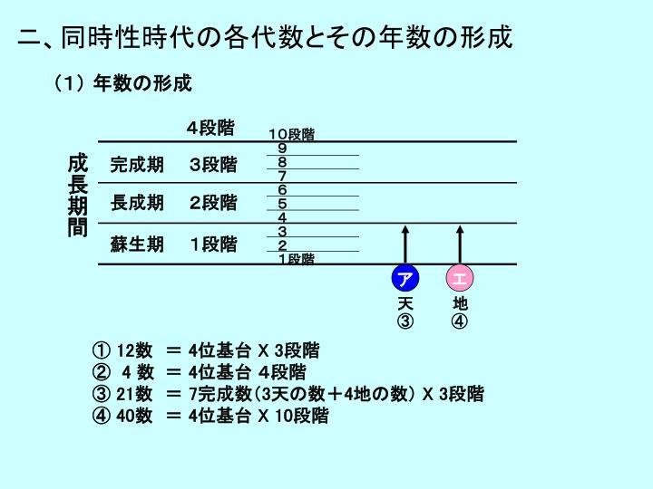 ニ、同時性時代の各代数とその年数の形成