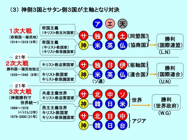 (3) 神側