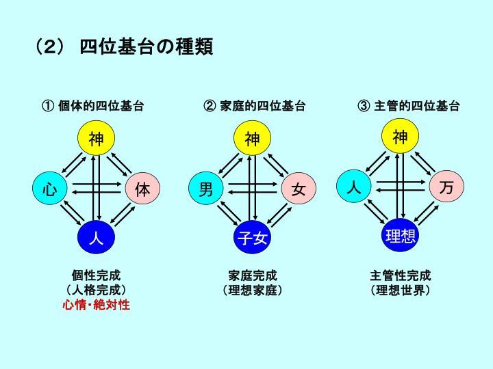 (2) 四位基台の種類