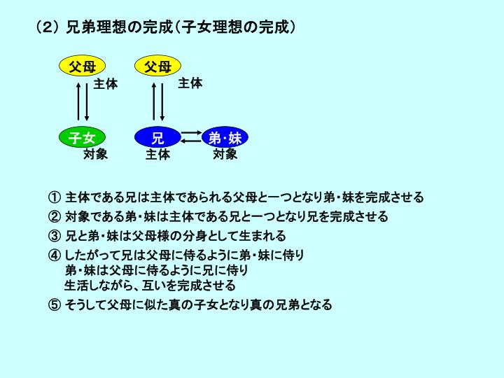 (2) 兄弟理想の完成(子女理想の完成)