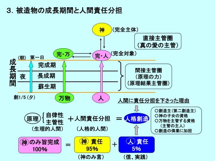 3.被造物の成長期間と人間責任分担