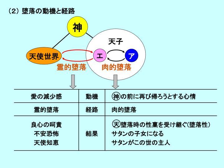 (2) 堕落の動機と経路