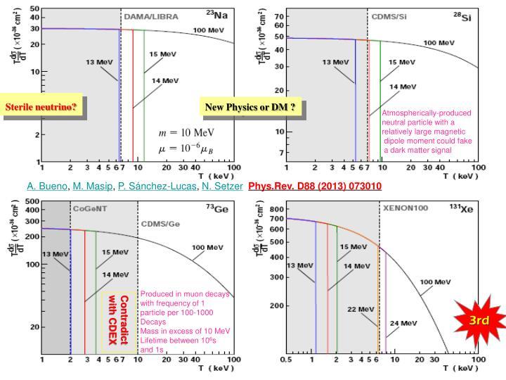 Sterile neutrino?