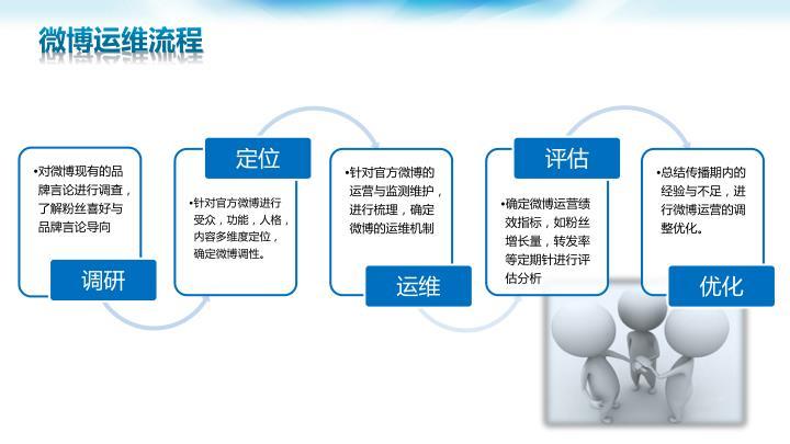 微博运维流程