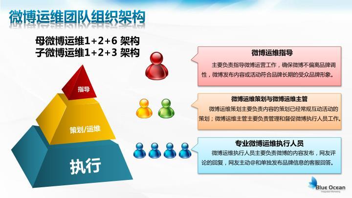 微博运维团队组织架构