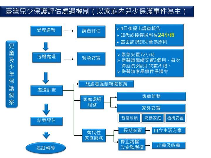 臺灣兒少保護評估處遇機制(以家庭內兒少保護事件為主)