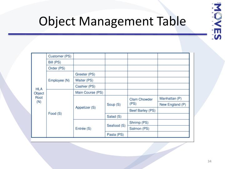 Object Management Table