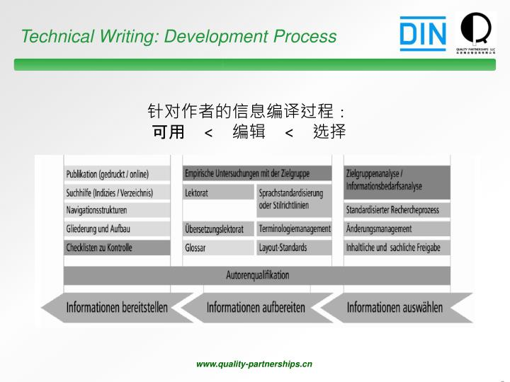 Technical Writing: Development Process