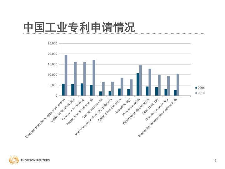 中国工业专利申请情况