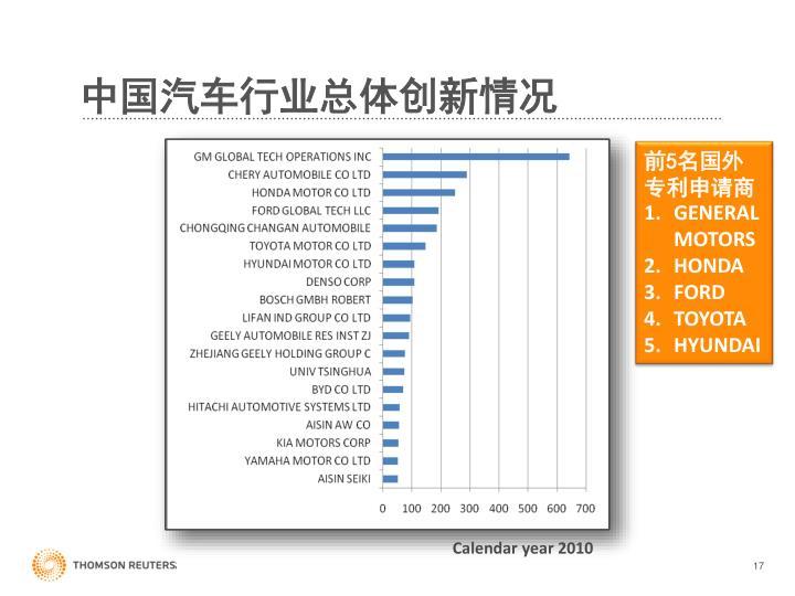 中国汽车行业总体创新情况
