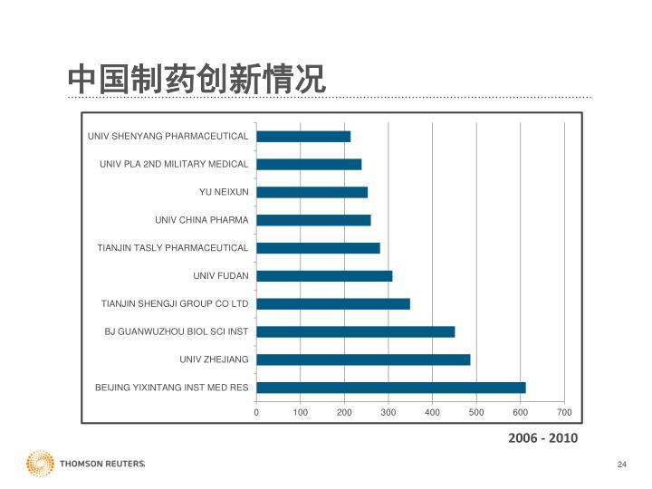 中国制药创新情况