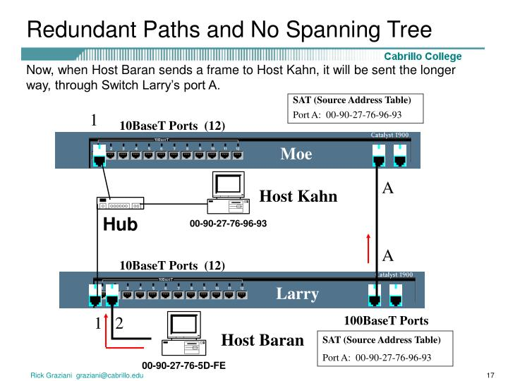 Redundant Paths and No Spanning Tree