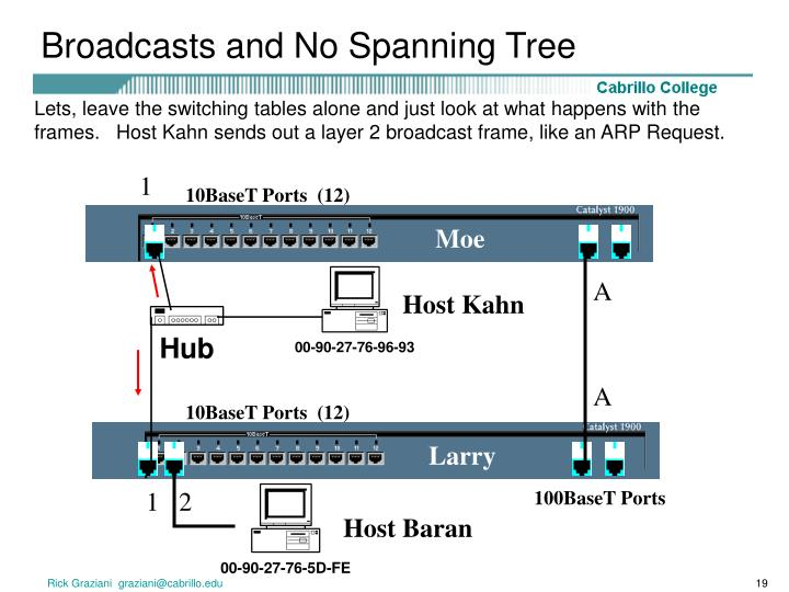 Broadcasts and No Spanning Tree