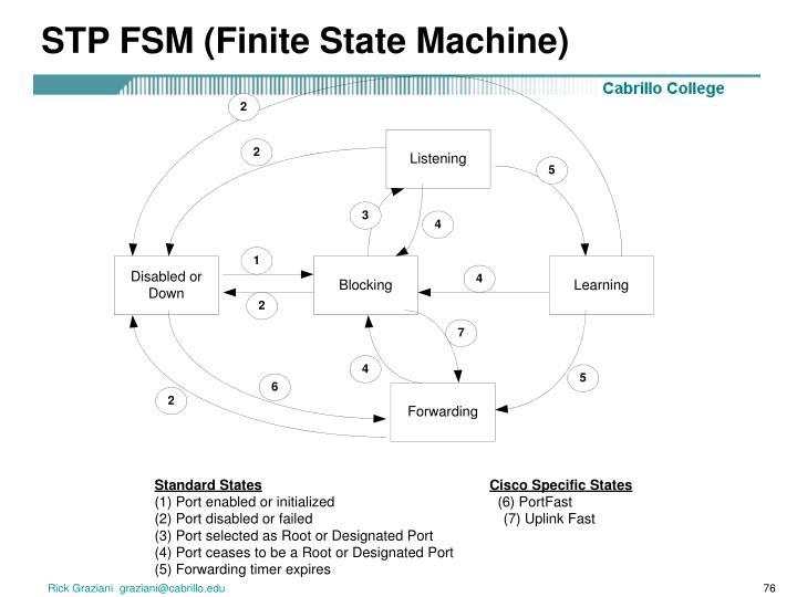 STP FSM (Finite State Machine)