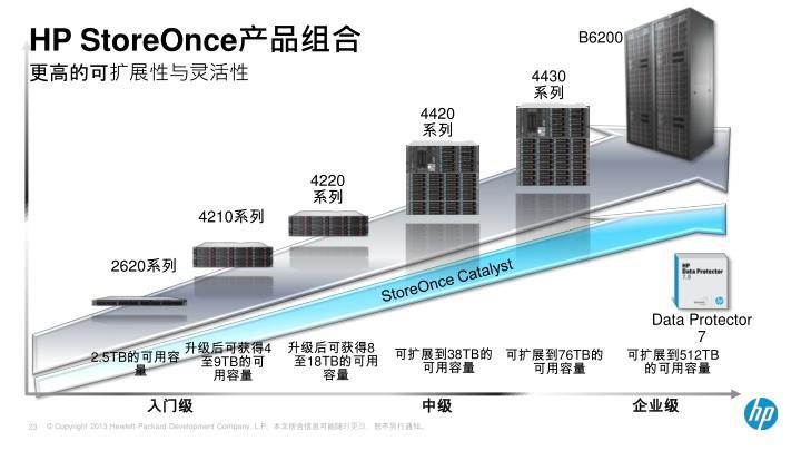 HP StoreOnce产品组合