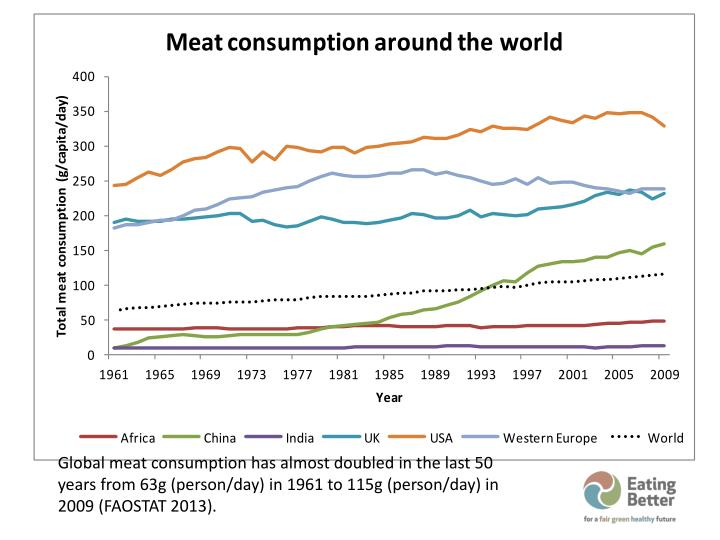 Global meat consumption has almost doubled in the last 50 years from 63g (person/day) in 1961 to 115g (person/day) in 2009