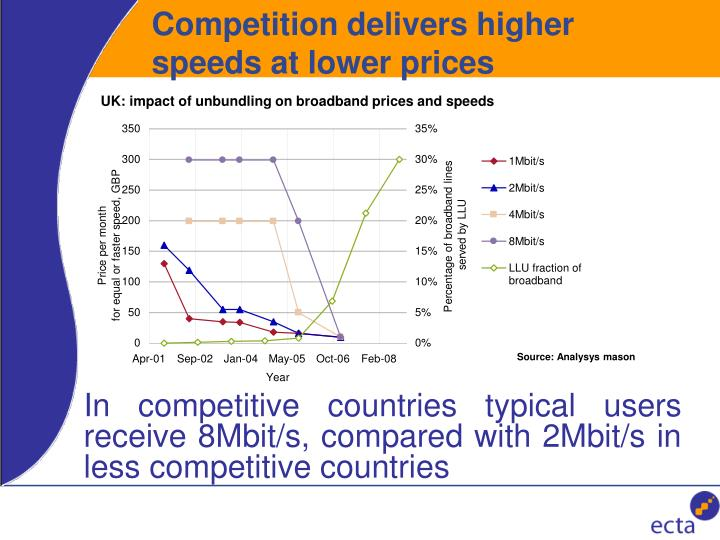 Competition delivers higher speeds at lower prices