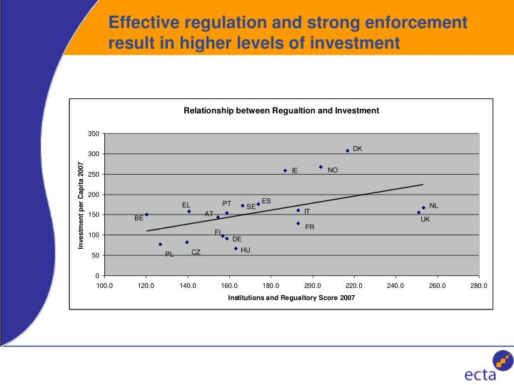 Effective regulation and strong enforcement result in higher levels of investment