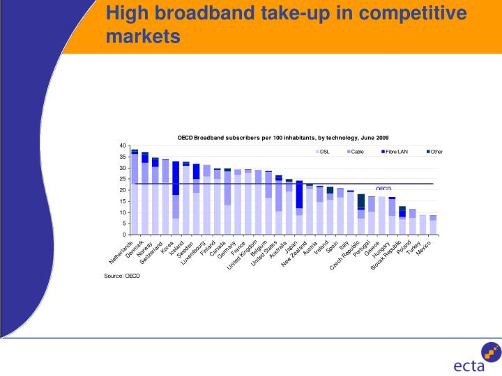 High broadband take-up in competitive markets