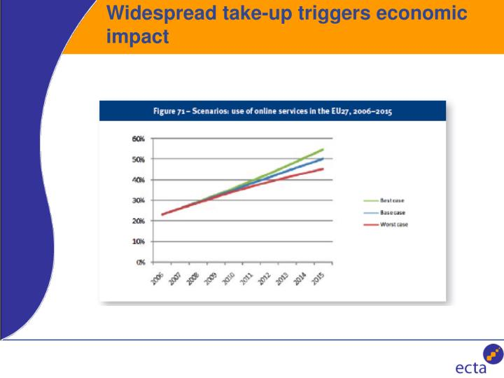 Widespread take up triggers economic impact