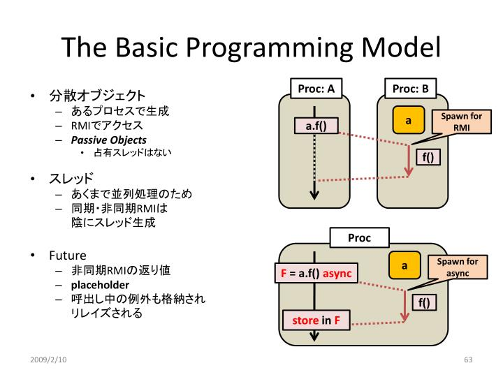 The Basic Programming Model
