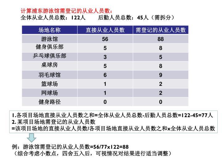 计算浦东游泳馆需登记的从业人员数: