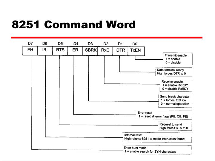 8251 Command Word