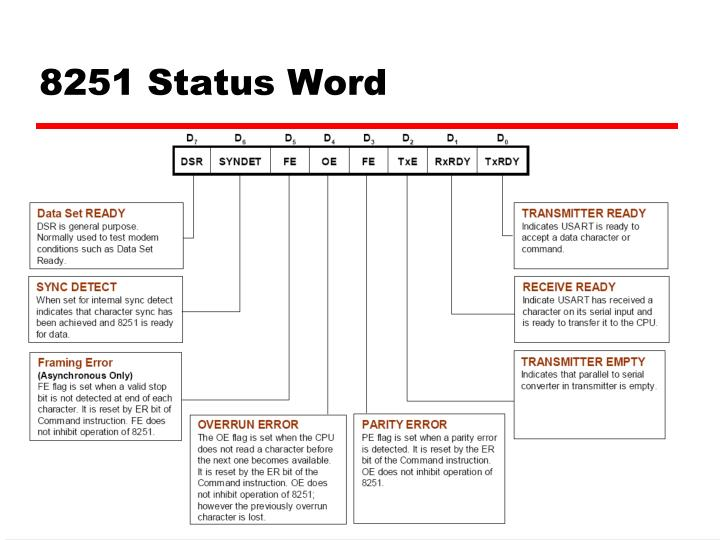 8251 Status Word