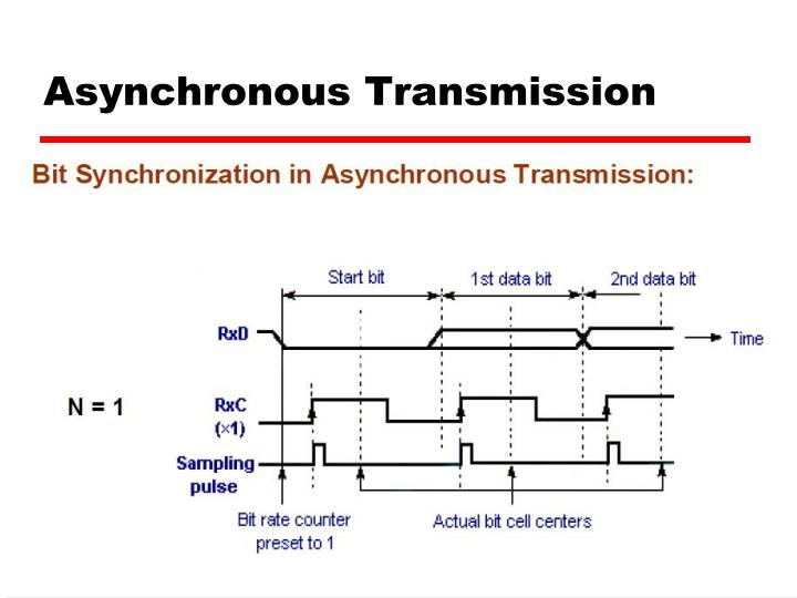 Asynchronous Transmission