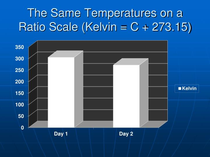 The Same Temperatures on a Ratio Scale (Kelvin = C + 273.15)
