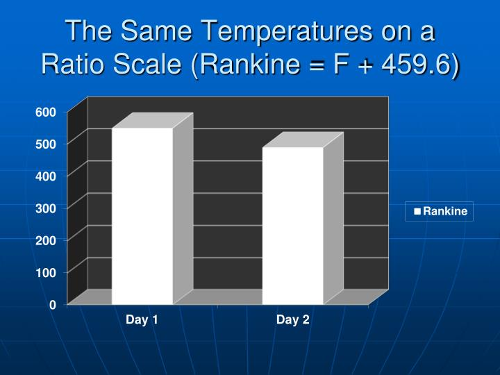 The Same Temperatures on a Ratio Scale (Rankine = F + 459.6)